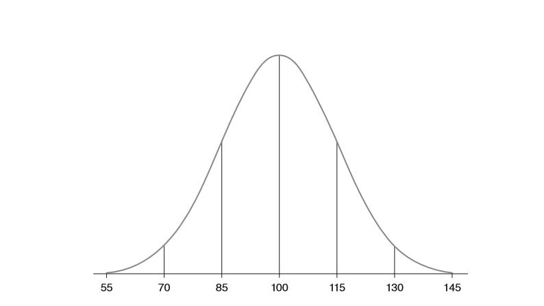 101-graph-standard