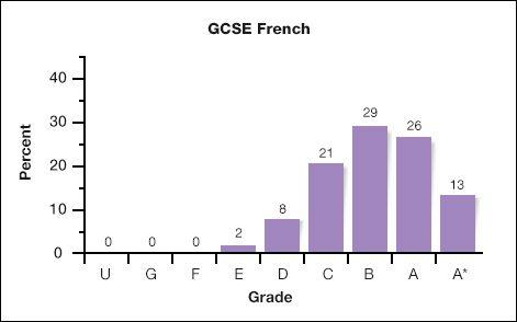 blog-gcse-chart-e1534855762870