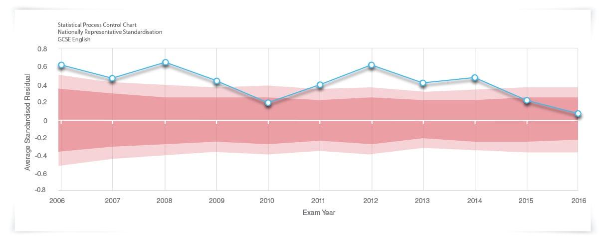 MidYIS IPR Graph