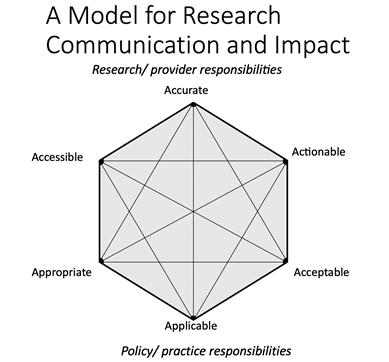 model-graph-steve